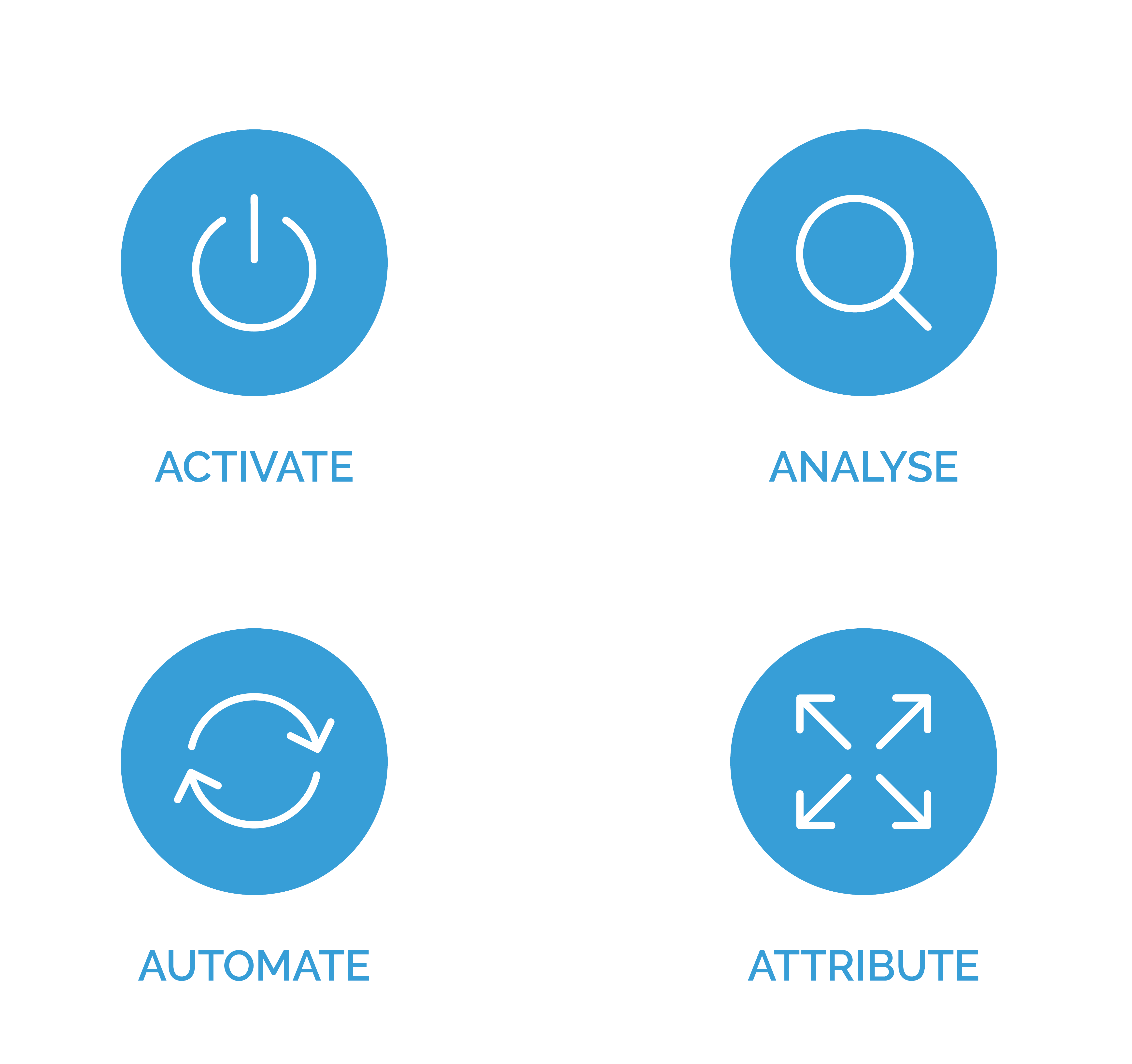 Activate, Analyse, Automate, Attribute